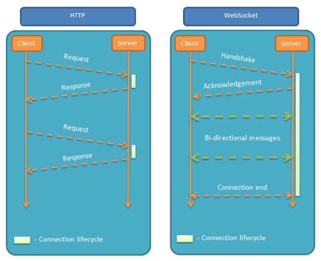 websocket与http的对比