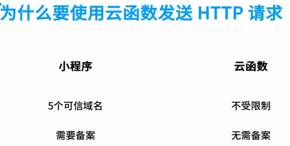 为什么要使用云函数发送http请求?1、不受5个可信域名限制,2、可以不备案(也不可以不用https)
