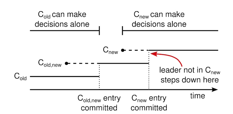 Raft更新配置时的共同一致状态