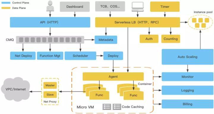 Serverless 底层复杂架构(用户完全不用关注的部分)