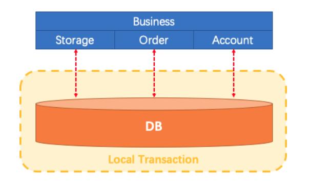 微服务架构分布式事务解决方案 FESCAR