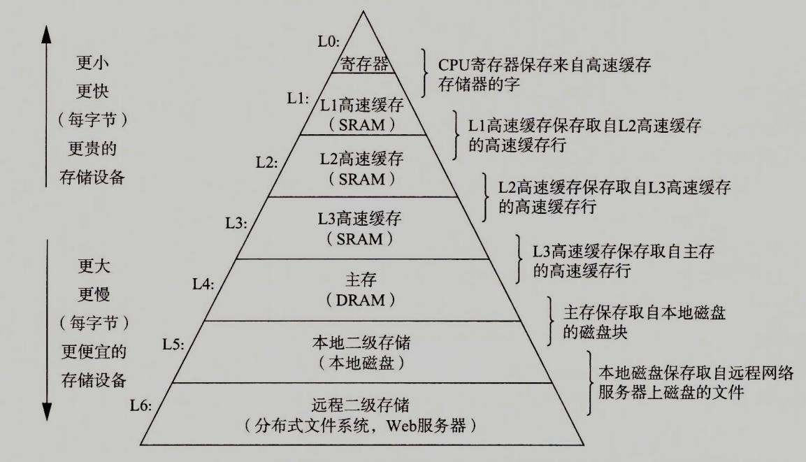 存储器层次的结构