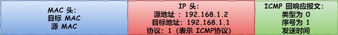 主机 B 的 ICMP 回送响应报文