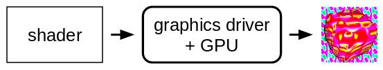 图形着色器测试框架 GraphicsFuzz
