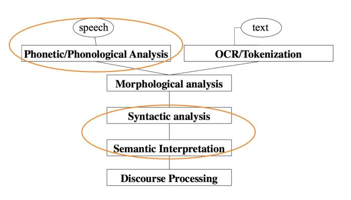 自然语言处理的几个层次