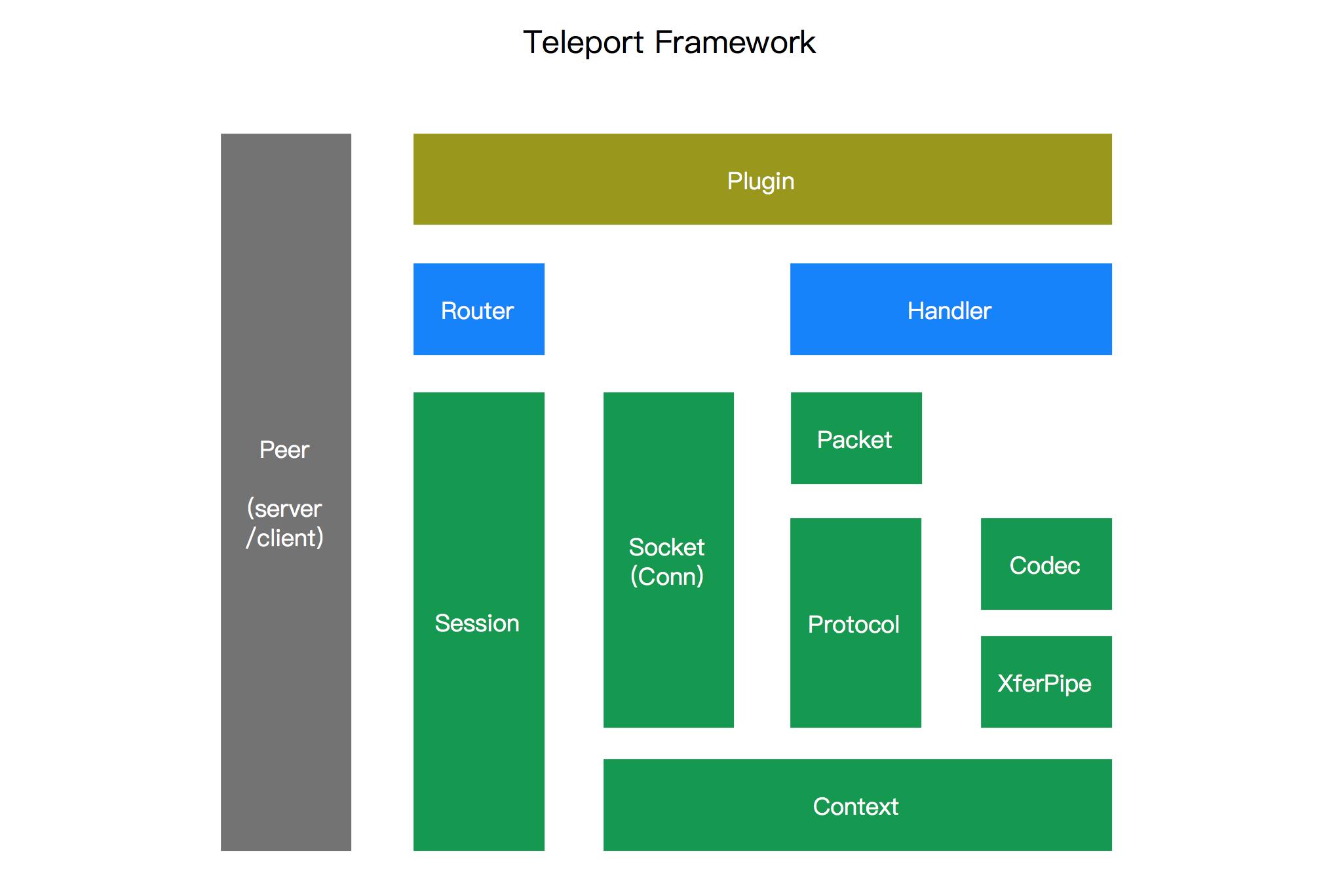 基于 Teleport 的微服务框架 TP-Micro