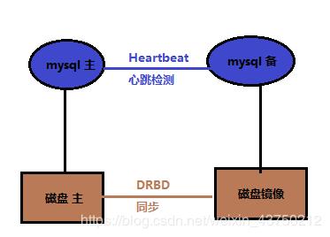 heartbeat+DRDB_lgx211