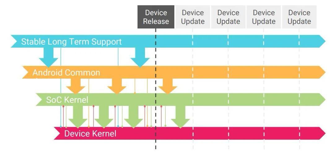 Google 试图将 Android 设备内核统一至 Linux 内核主线