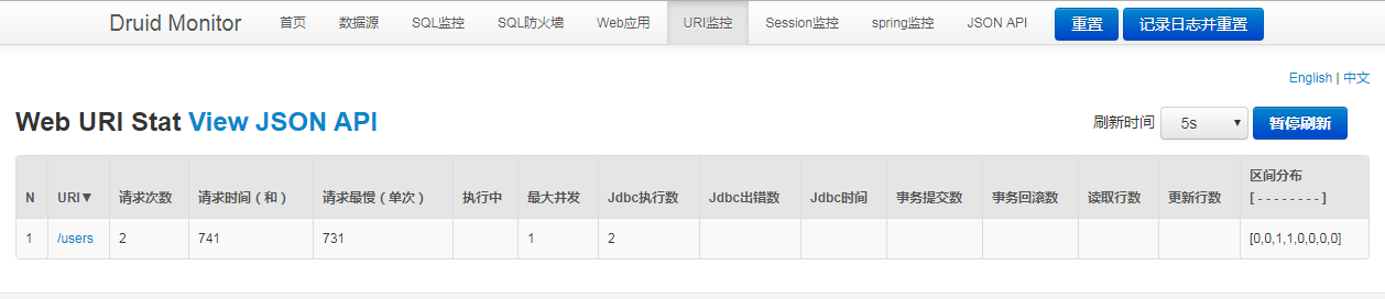 Ruid-Monitor Request URI Stat