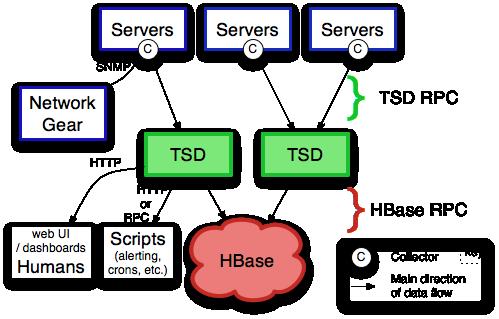 tsdb-architecture