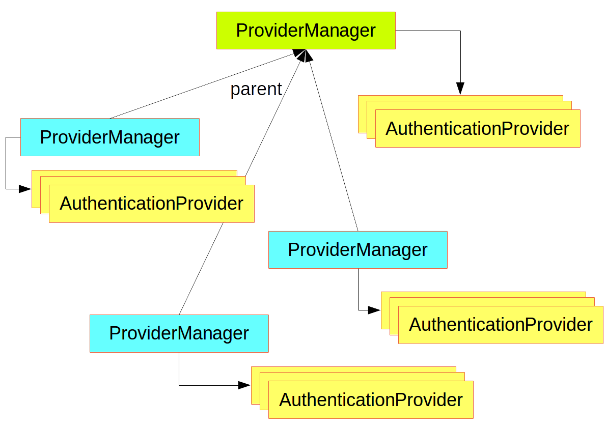 使用ProviderManager的AuthenticationManager层次结构