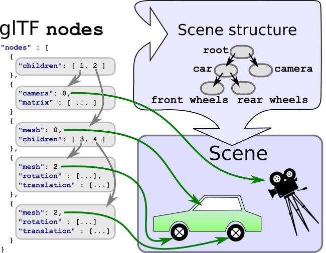 The scene graph representation stored in the glTF JSON