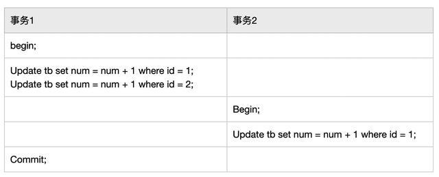 前阿里数据库专家总结的MySQL里的各种锁(下篇)