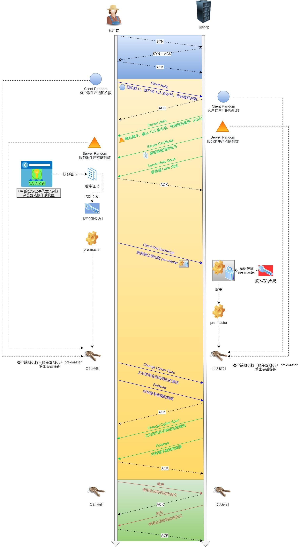 HTTPS 连接建立过程