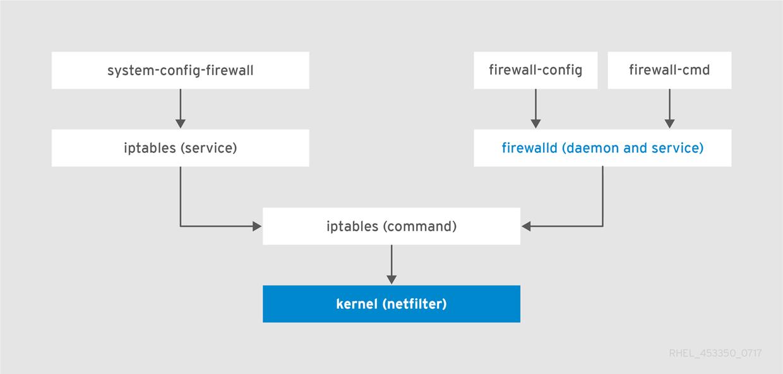 iptable与firewalld的逻辑层次