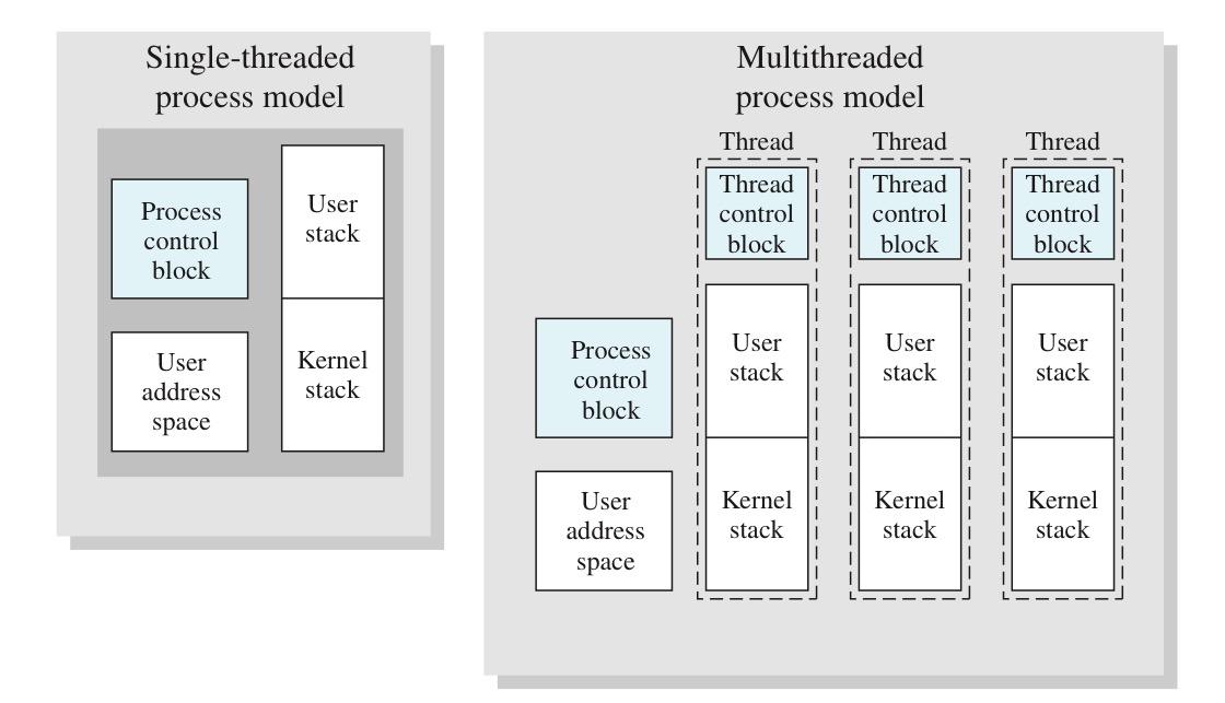 多线程进程模型