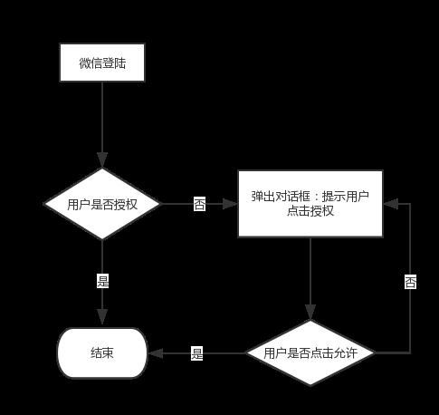 授权流程图