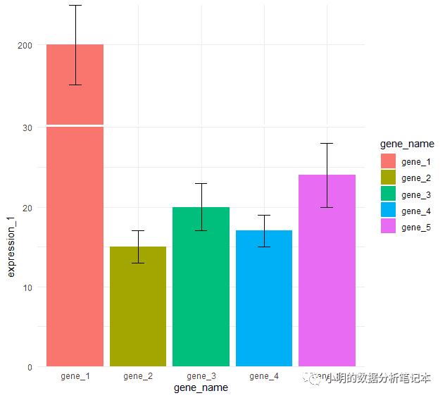 22.22元~10个R语言ggplot2包做数据可视化的简单小例子~视频教程