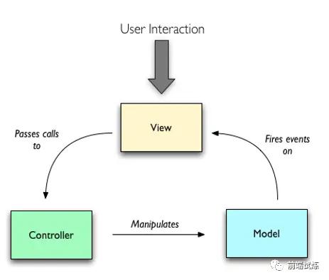 基于 Vue 实现一个简易 MVVM