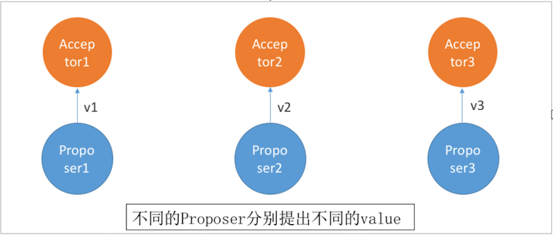 Acceptor接受不同value