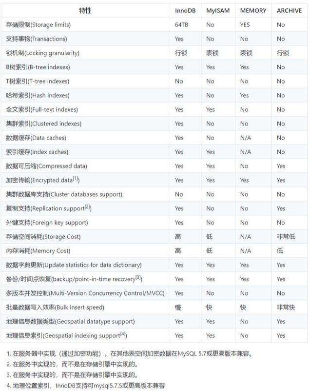 MySQL存储引擎