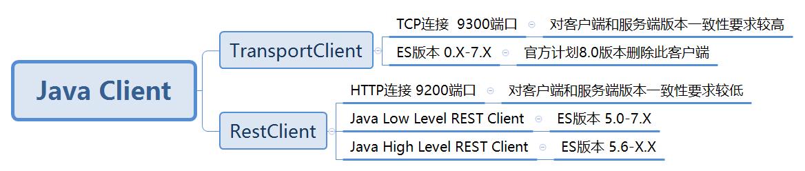 TransportClient和RestClient区别