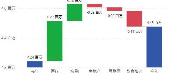 超级福利中国版PowerBI高级个人版现已开通,从零免费无限试用法泄露