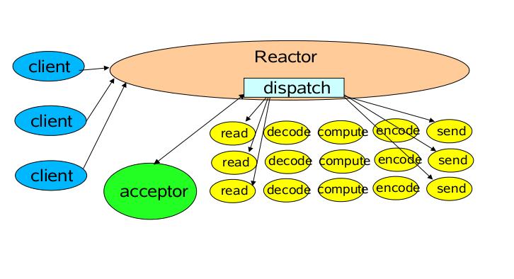 单 Reactor 单线程模型