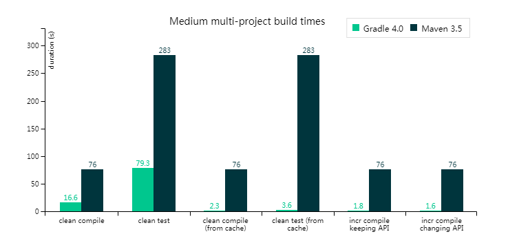 medium-multi-project