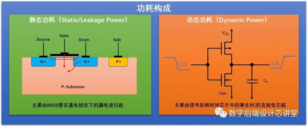 低功耗设计基础:深入理解Internal Power