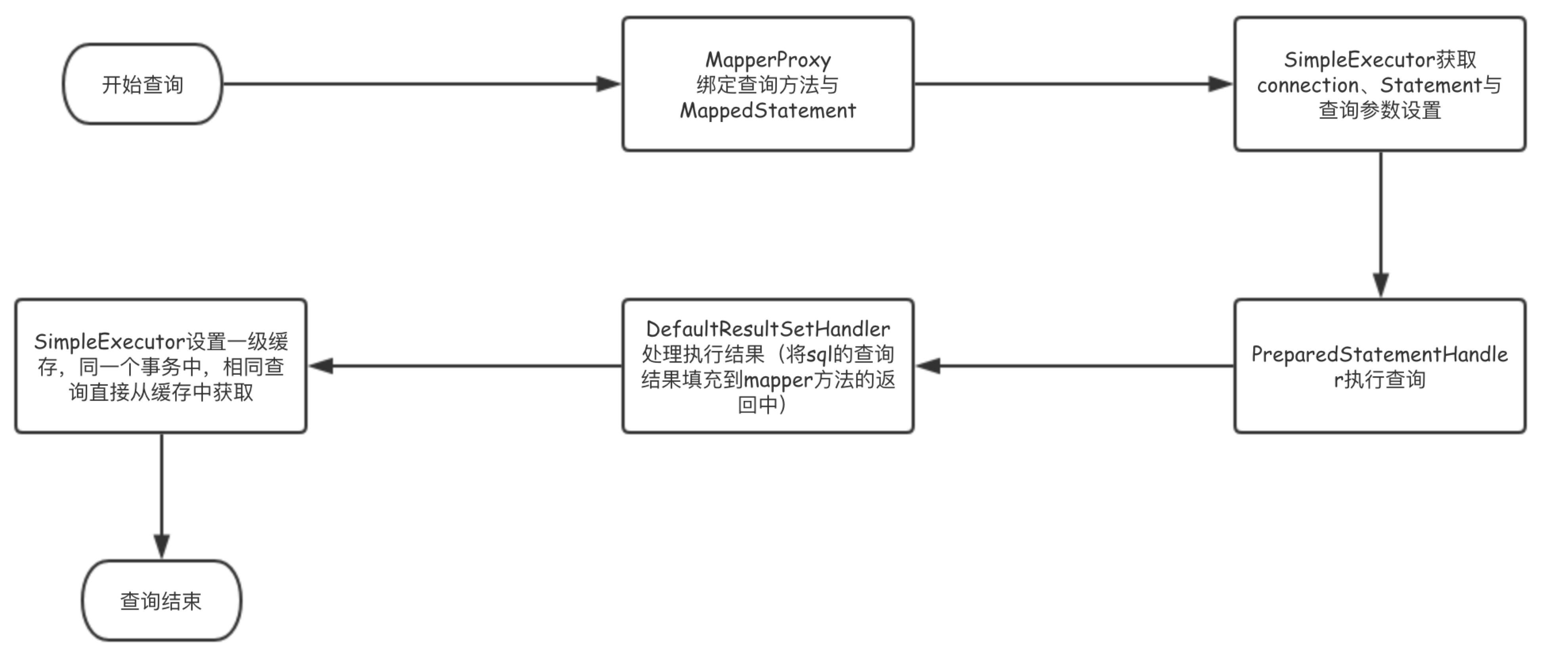 四、MyBatis中查询执行流程- 奋斗人生- OSCHINA