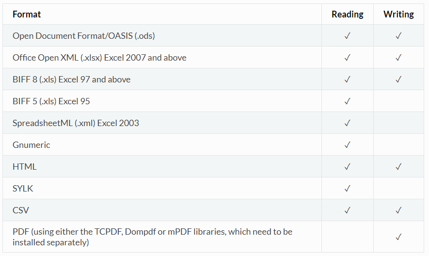 yii2框架中整合PHPOffice的PhpSpreadsheet开源库- penngo的空间- OSCHINA