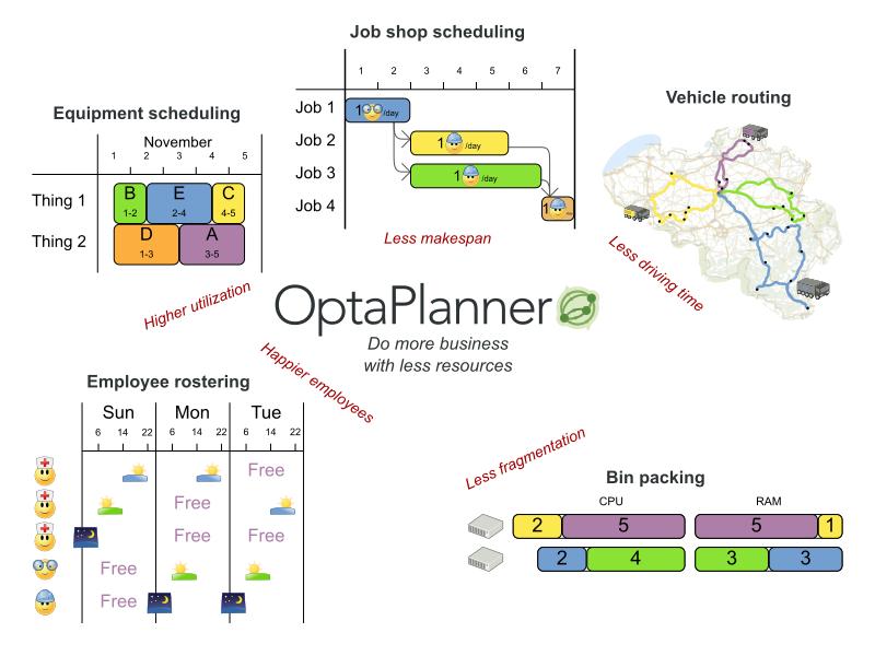 轻量级规划调度引擎 OptaPlanner