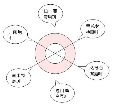 设计模式六边形