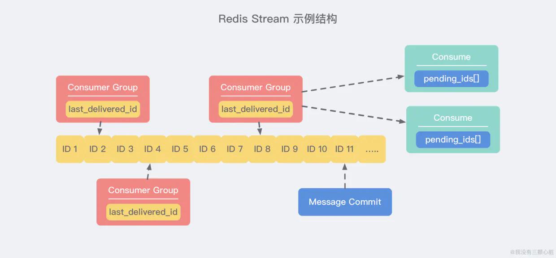 Redis Stream 示例结构