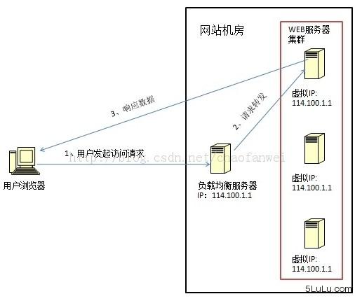 数据链路层负载均衡(LVS)