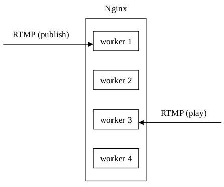 nginx-rtmp-module的缺陷分析- YoungSagit的个人空间- OSCHINA