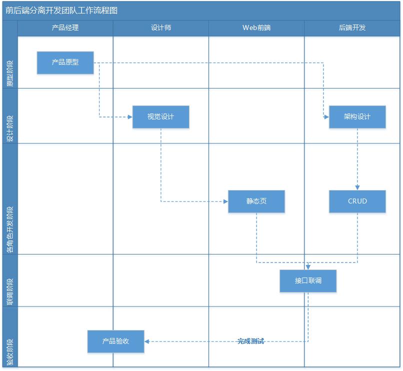 前后端分离开发团队工作流程图
