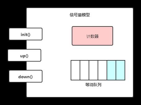 信号量模型
