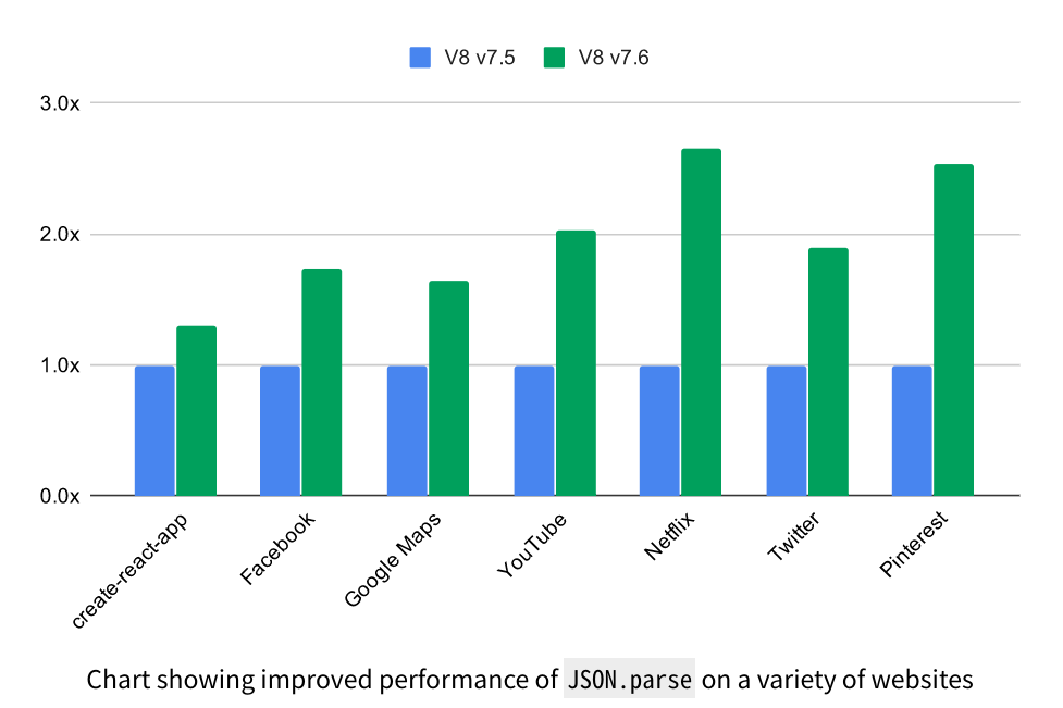 JS 引擎 V8 发布 7.6 版本,别问,问就提升性能