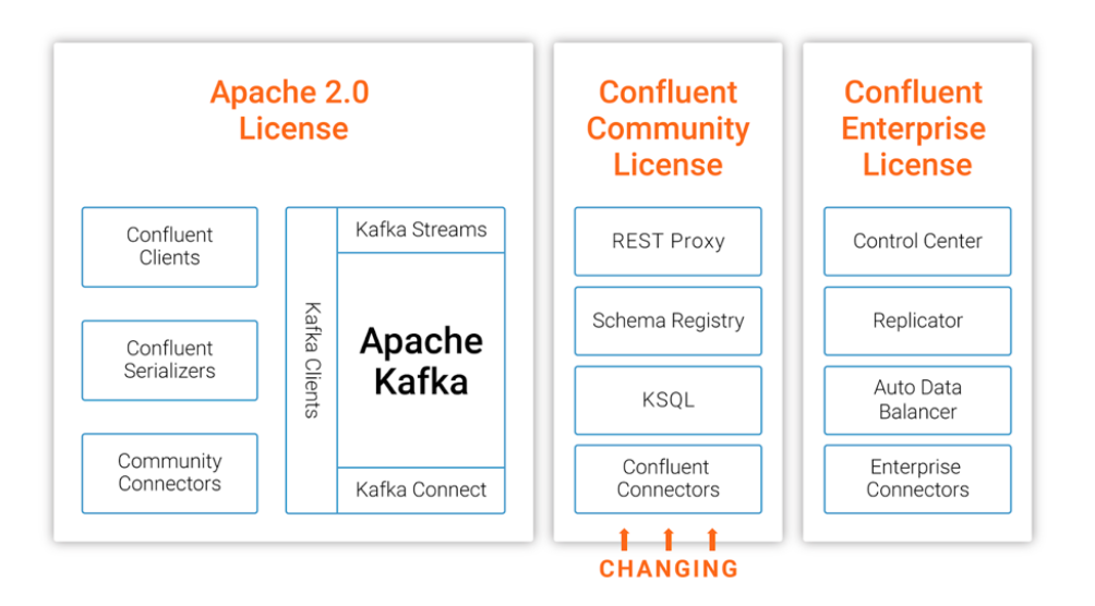 不想雲廠商坐收漁翁之利,Kafka 團隊修改 KSQL 開源許可