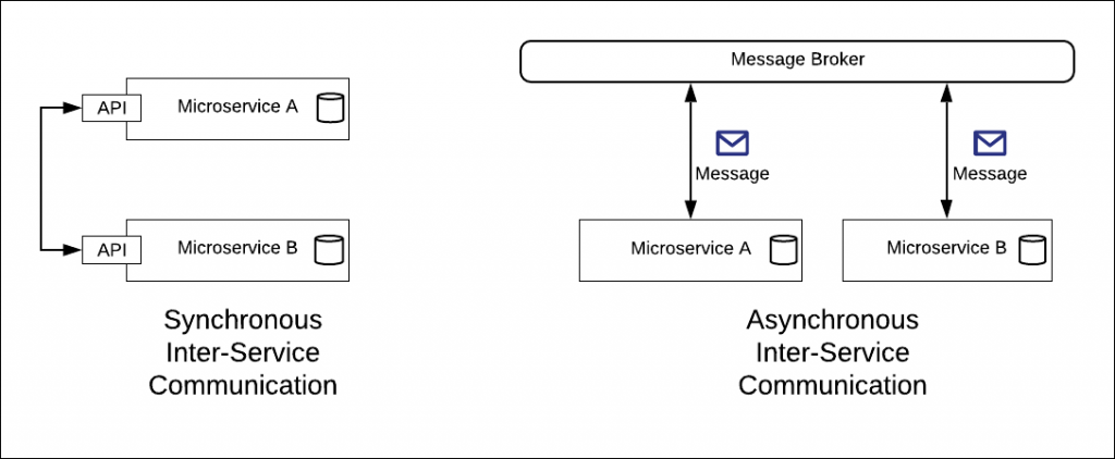 Synchronous microservices are usually less complex to implement than asynchronous ones.