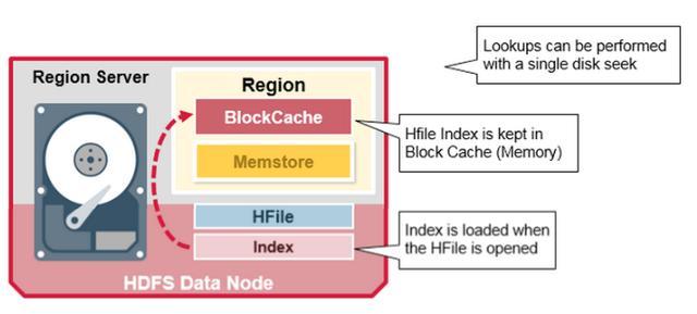 全面认识HBase架构(建议收藏)