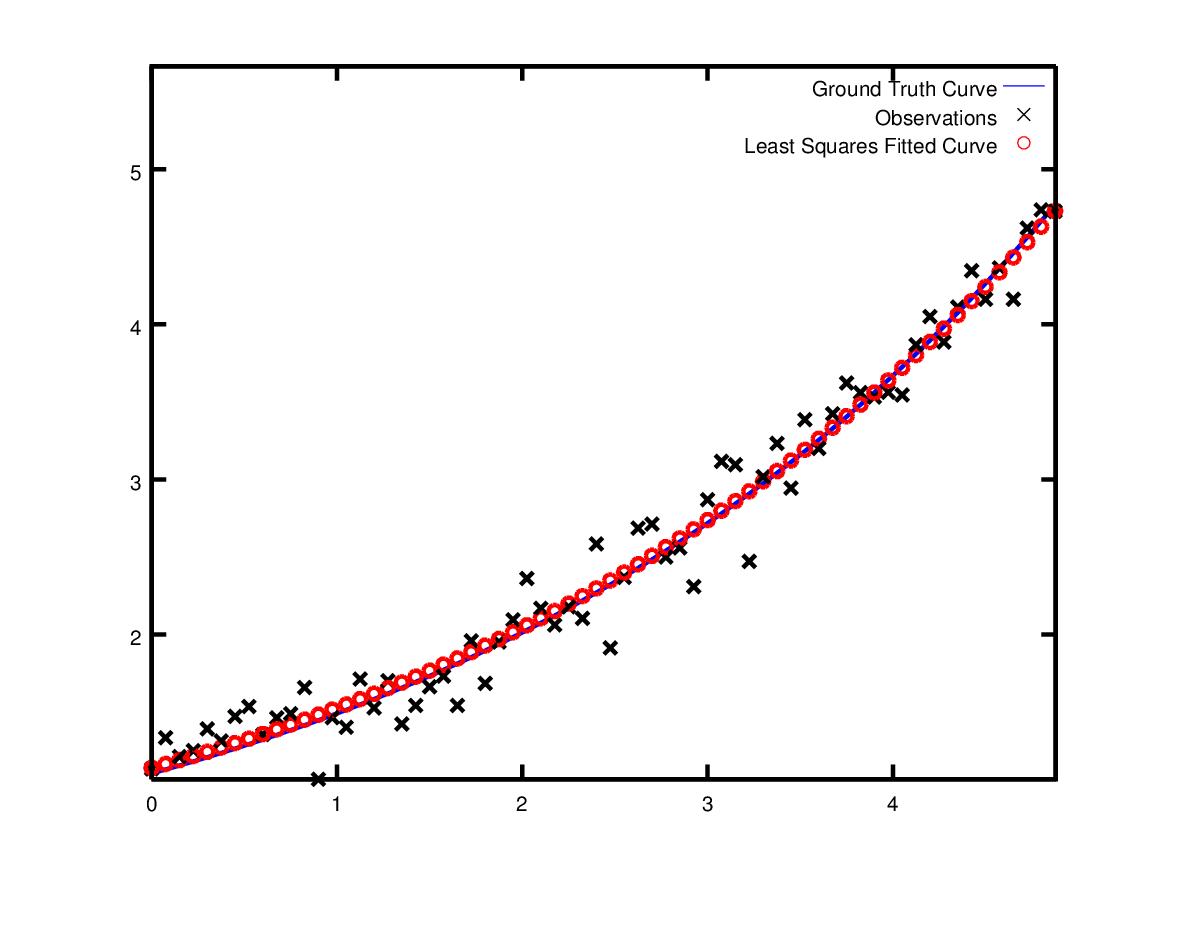 最小二乘曲线拟合