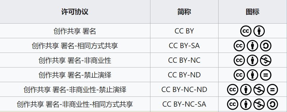 6种常用的CC协议
