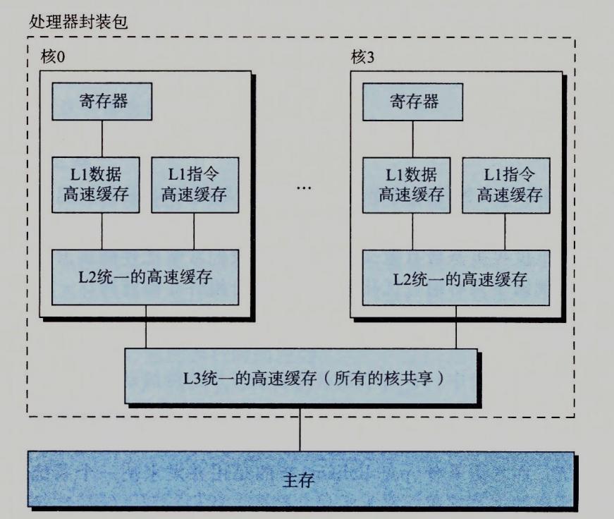 多核处理器架构