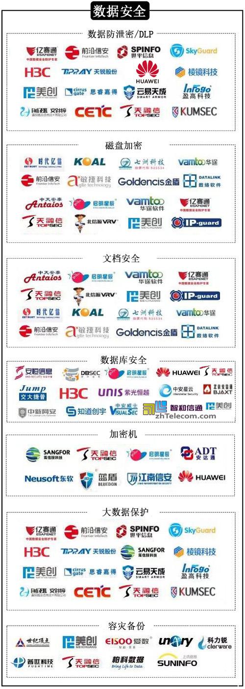 2019 中国信息安全自主可控行业政策盘点及网络安全行业分析