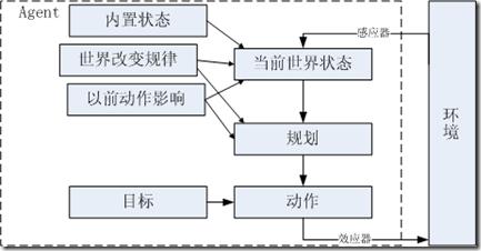 目标驱动的Agent结构框图