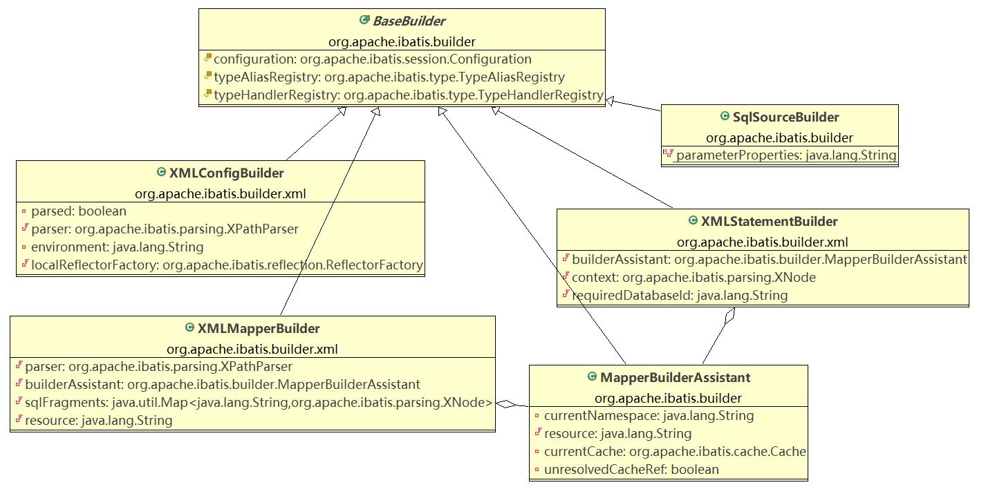 mybatis_初始化过程源码解析- grace_233的个人空间- OSCHINA