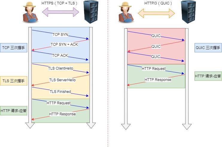 TCP HTTPS(TLS/1.3) 和 QUIC HTTPS